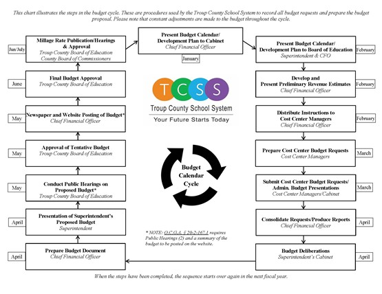 TCSS Budget Development Cycle